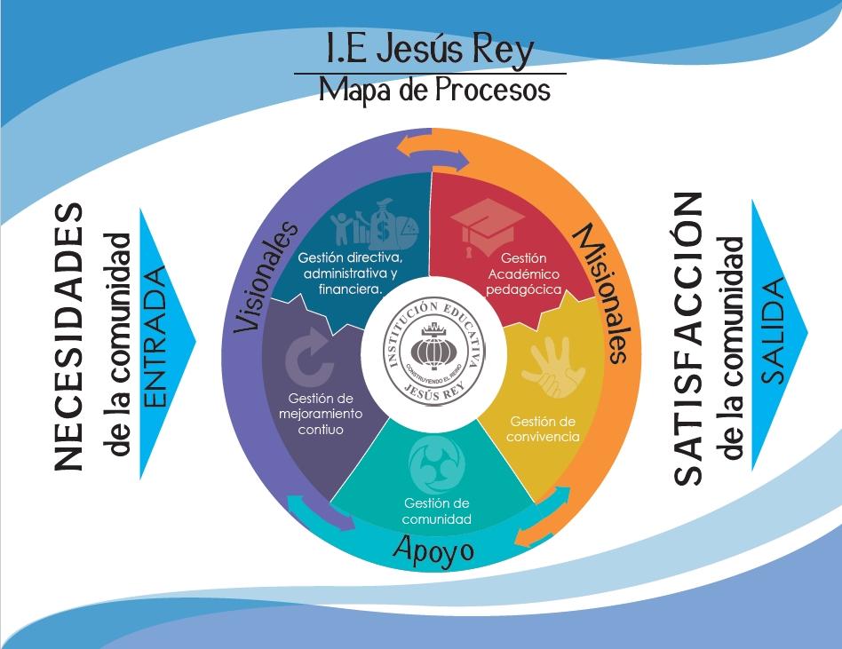 Mapa de Procesos Jesús Rey